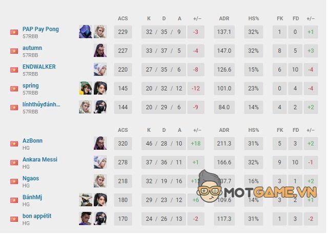 Tổng kết Vòng loại VCT Vietnam Challengers 3: Kantic Gaming thất thủ