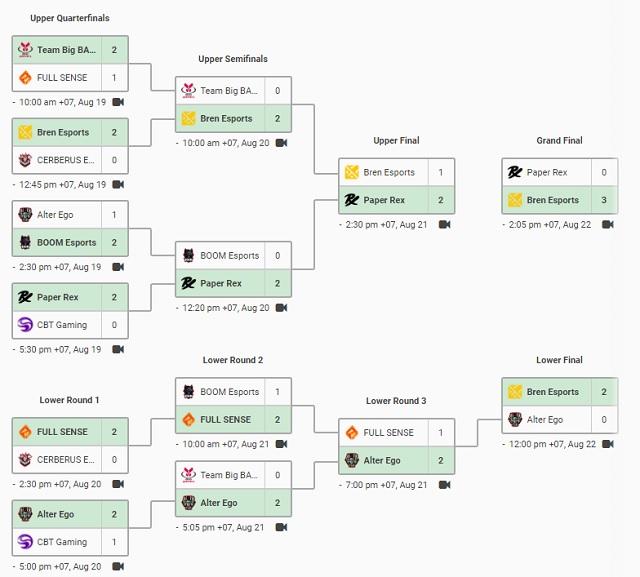 Tân vương VCT SEA Stage 3 Challengers Playoffs gọi tên Bren Esports!